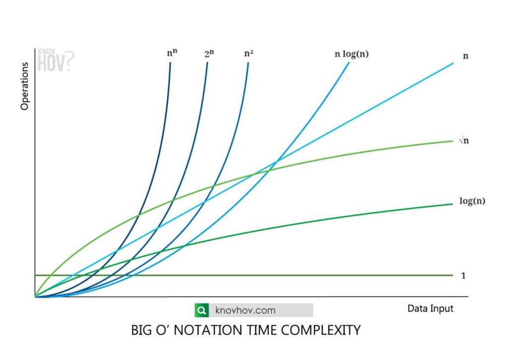 Time Complexity: Big O Notation Fastest to Slowest Time Complexity