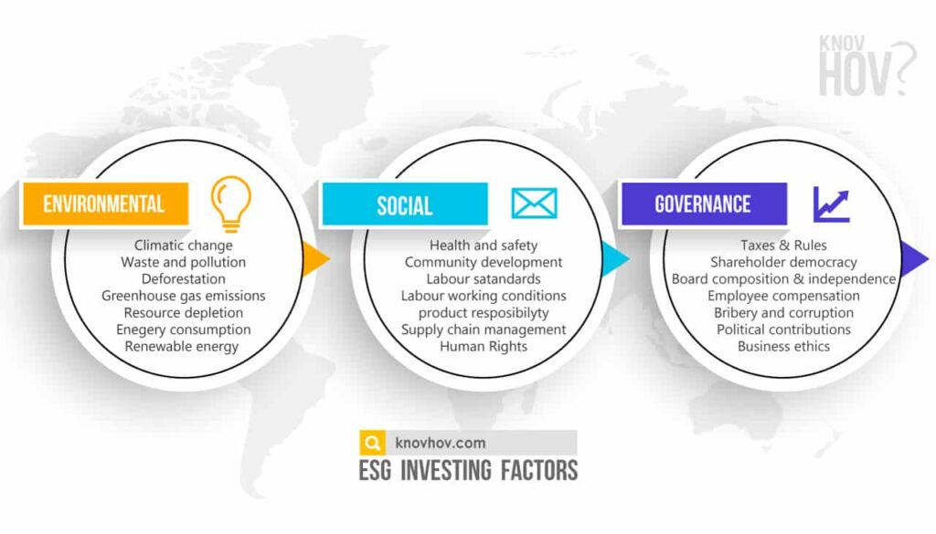 ESG investing factors for Sustainable Responsible Impact investing