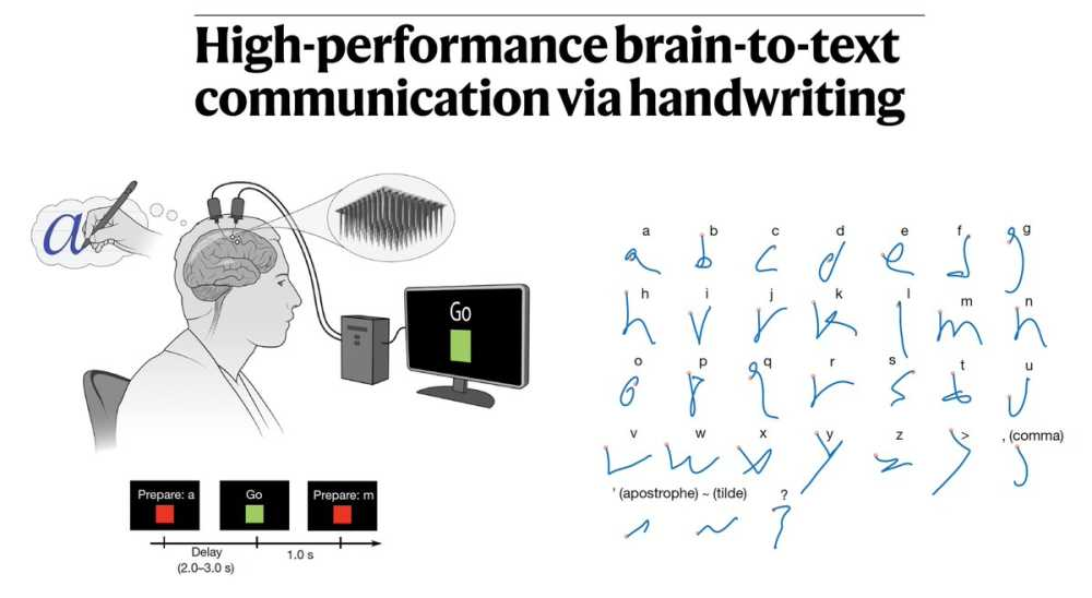 Brain to Text Communication2
